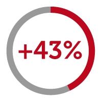 +43% icon