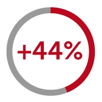 +44% icon