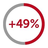 +49% icon