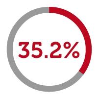 35.2% icon