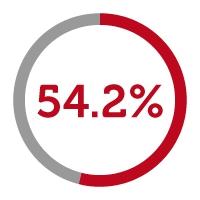 54.2% icon