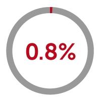0.8% icon