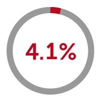 4.1% icon