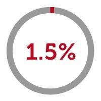 1.5% icon